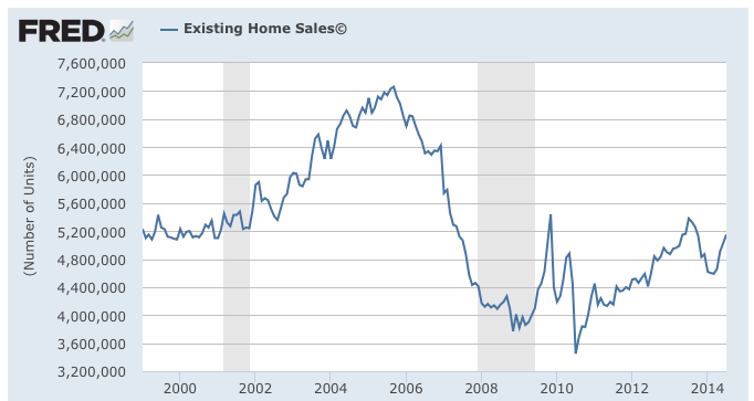Bottom_Existing Home Sales 2000 to 2014 Dec 28 2014
