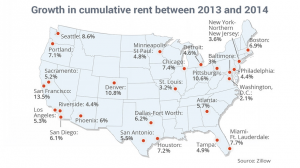 cumulative rent growth Jan 2 2014